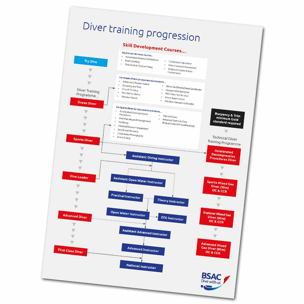 Download the BSAC Diver training progression chart